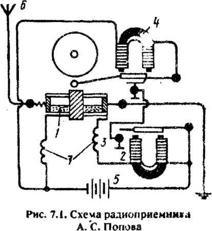 Радиоприемник Попова – одно из